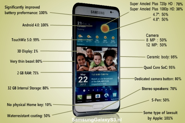 samsung-galaxy-s3-infographic Samsung Galaxy S3 infographic (update 17 maart)