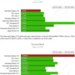 samsung-galaxy-s3-sunspider-browsermark-150x150 Benchmarks: de Samsung Galaxy S3 is koning