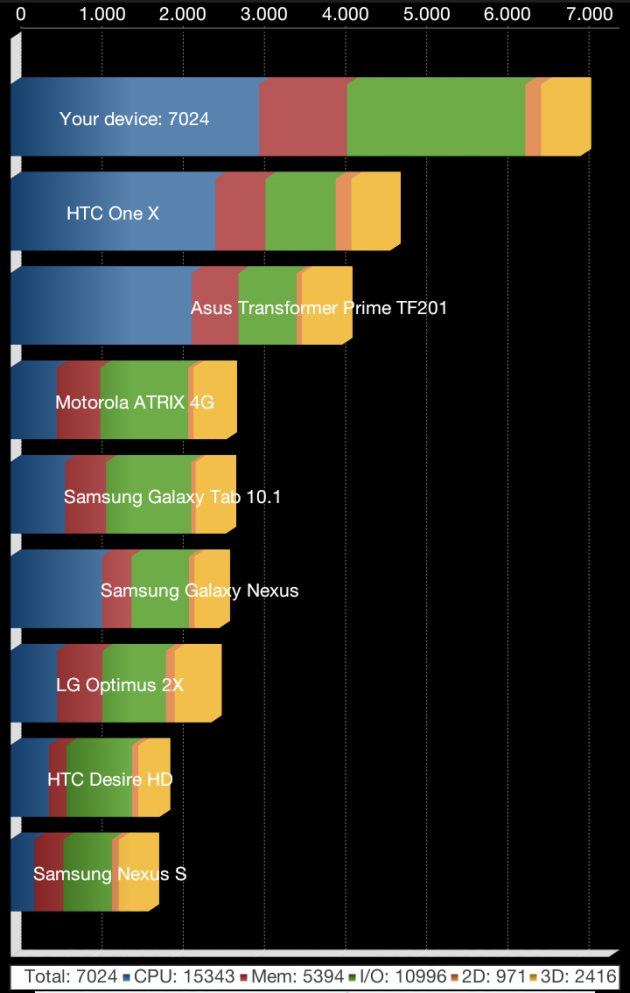 Screenshot_2013-01-22-00-54-37 Galaxy Note 2 benchmarks na Android 4.1.2 update: snel!