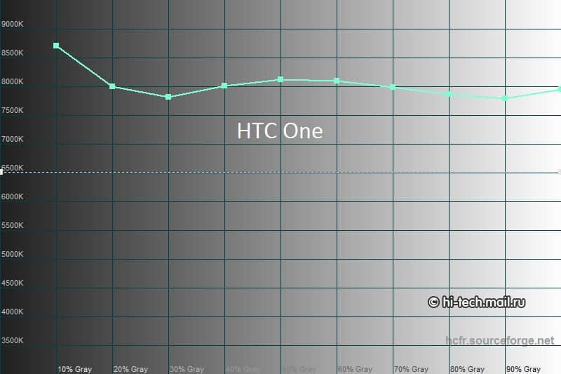 kleurtemperatuur-htc-one