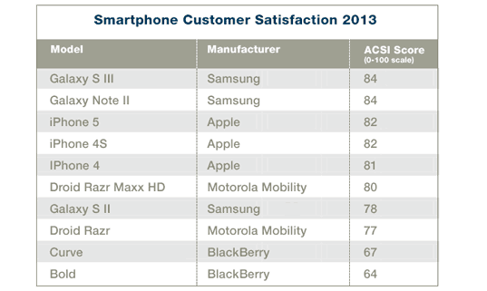 samsung-galaxy-s3-note-2-consumer-satisfaction-acsi