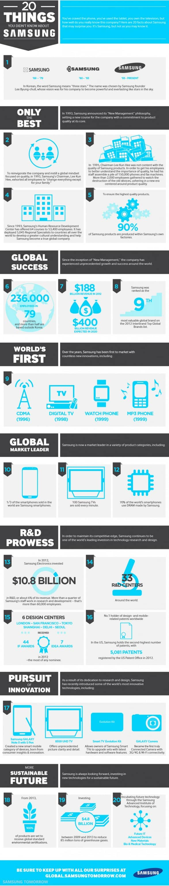 20-things-you-didnt-know-about-samsung_519e26cd700c8_w587 20 things you didn't know about Samsung - InfoGraphic