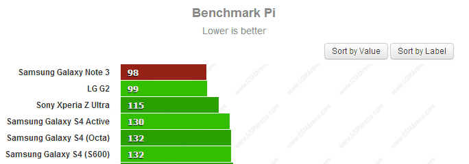 samsung-galaxy-note-3-benchmark-pi