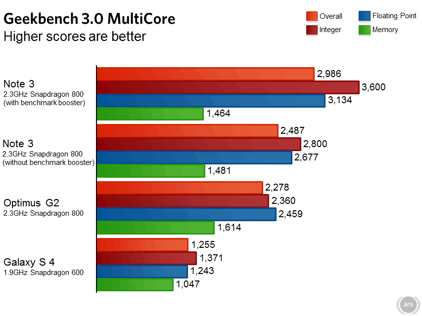 samsung-benchmark-galaxy-note-3-s4