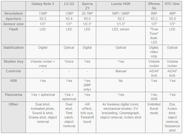 samsung-galaxy-note-3-camera-specs-iphone-5s-htc-one-lumia-1020-lg-g2-xperia-z1 Camera vergelijking: Galaxy Note 3 vs Lumia 1020, iPhone 5S, LG G2, Xperia Z1, HTC One