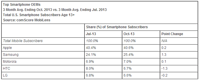 ScreenHunter_01-Dec.-08-16.08 Samsung's marktaandeel groeit in Amerika samen met Android