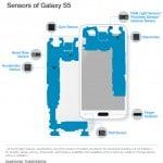 De sensoren van de Samsung Galaxy S5