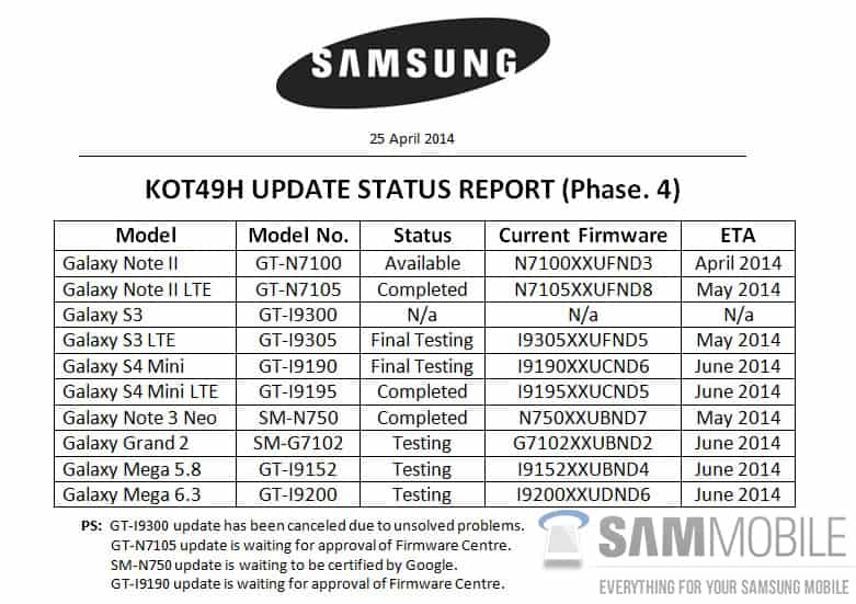 samsung-galaxy-s3-android-4-4-kitkat-update-gecancelled