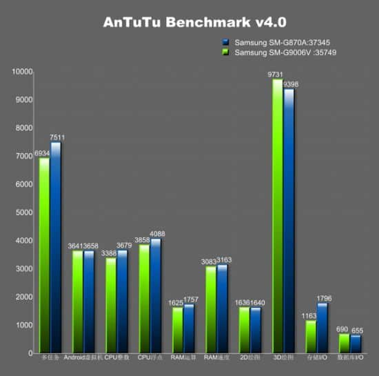 samsung-galaxy-s5-active-benchmark-prestaties