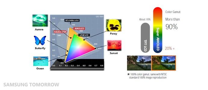 Super Amoled scherm Samsung Galaxy Tab S uitgelegd ...