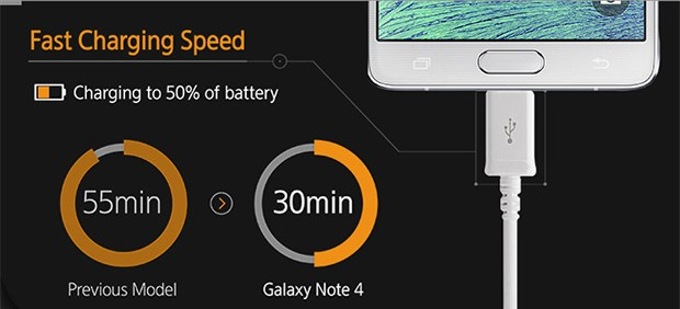 samsung-galaxy-note-4-fast-charge-snel-opladen Uitgelicht: Fast Charging op de Samsung Galaxy Note 4