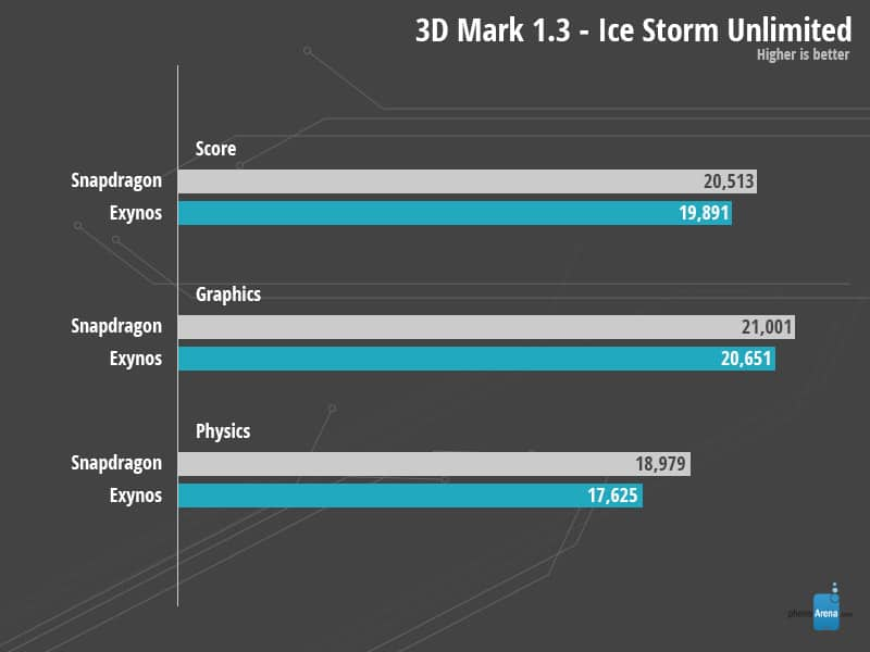 samsung-galaxy-note-4-benchmark-exynos-versus-snapdragon-3dmark Nerd alert: twee Galaxy Note 4 versies in benchmarks