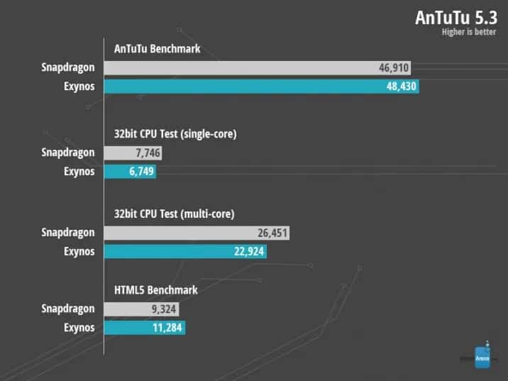samsung-galaxy-note-4-benchmark-exynos-versus-snapdragon-antutu Nerd alert: twee Galaxy Note 4 versies in benchmarks