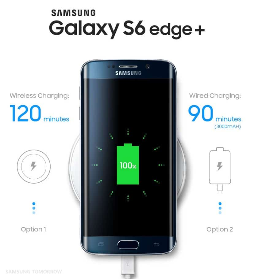 samsung-galaxy-s6-edge-plus-snelladen-quick-fast-charging Uitgelicht: snel(ler) laden op de Samsung Galaxy S6 Edge Plus