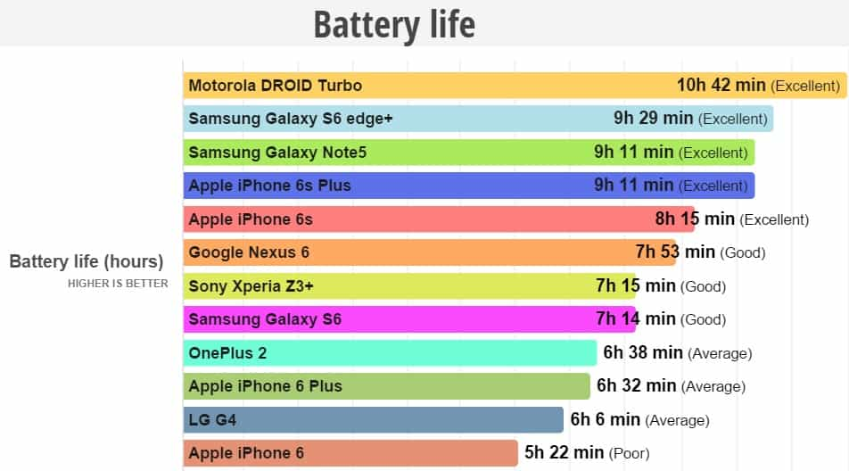 vergelijking-batterij-accuduur-samsung-galaxy-s6-edge-plus-versus-iphone-6s-plus-1 Accuduur vergelijking: iPhone 6S (Plus) versus Galaxy S6 (Edge Plus)