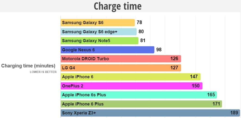 vergelijking-laadtijd-samsung-galaxy-s6-edge-plus-versus-iphone-6s-plus Accuduur vergelijking: iPhone 6S (Plus) versus Galaxy S6 (Edge Plus)