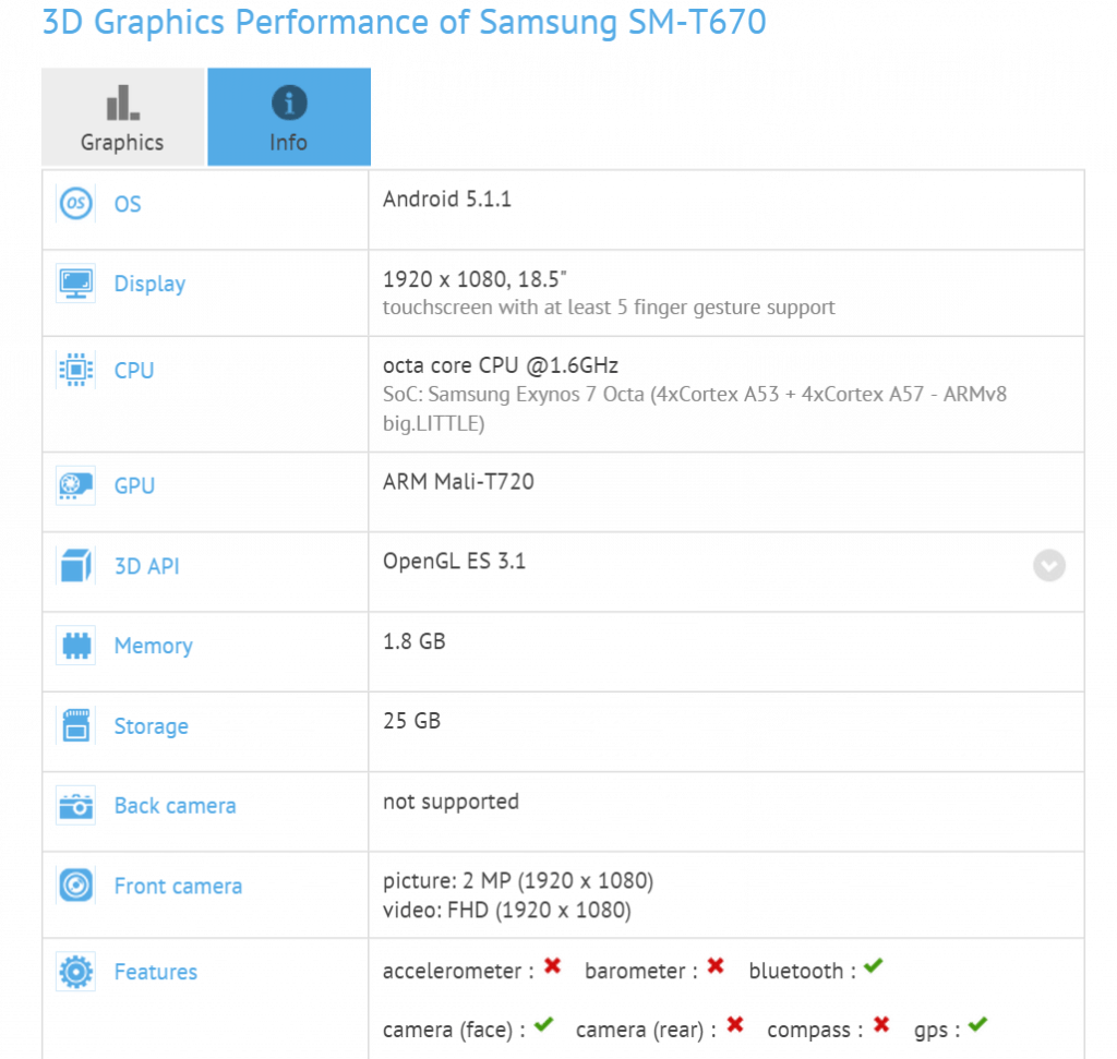 samsung-galaxy-view-specificaties-gfx-1024x971 Benchmark bevestigt specificaties Samsung Galaxy View