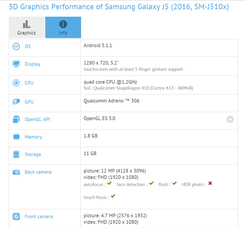 samsung-galaxy-j5-2016-specificaties Meer specs Samsung Galaxy J5 (2016) duiken op in benchmark