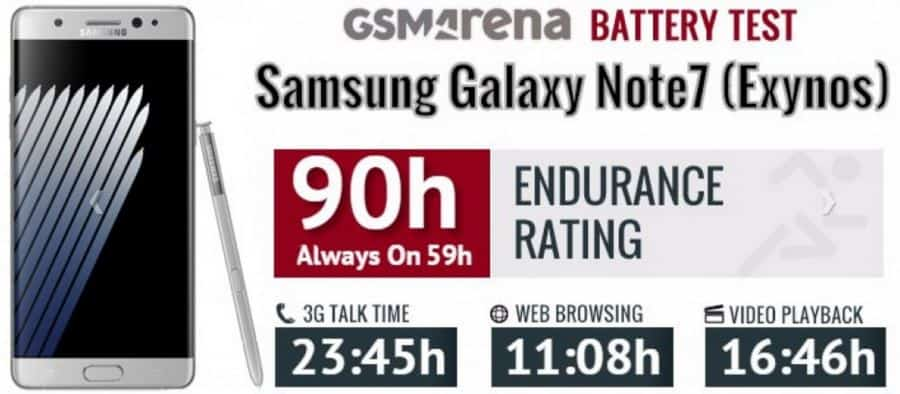 galaxy-note-7-accuduur-gsma