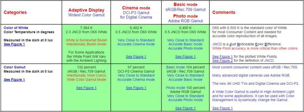 samsung-galaxy-note-7-beste-scherm-displaymate-test-1024x378 Samsung heeft ook met Galaxy Note 7 weer toestel met beste display in handen