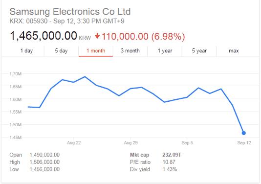 Niet lang nadat het accu fiasco bekend werd daalde Samsung's waarde  op de Amerikaanse beurzen met ruim 6%