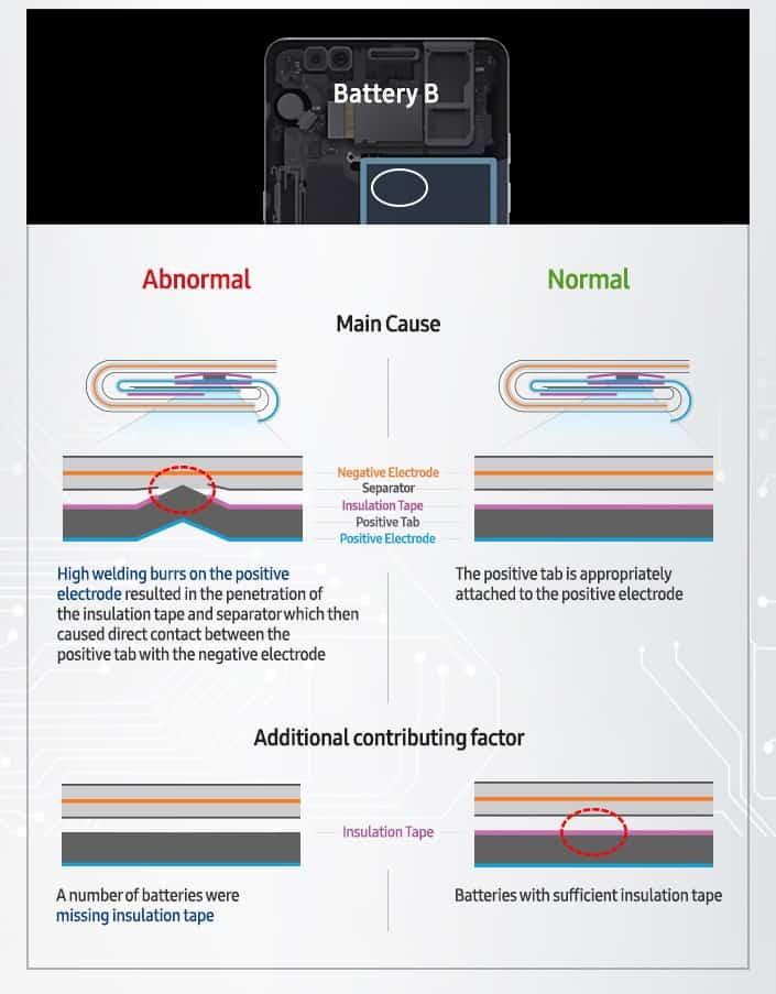 galaxy-note-7-brand-oorzaken-3 Nu officieel: Galaxy Note 7 problemen veroorzaakt door ontwerp- en productiefouten accu