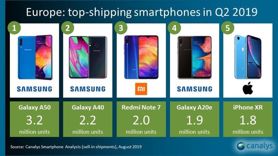 samsung galaxy a50 bestverkochte smartphone