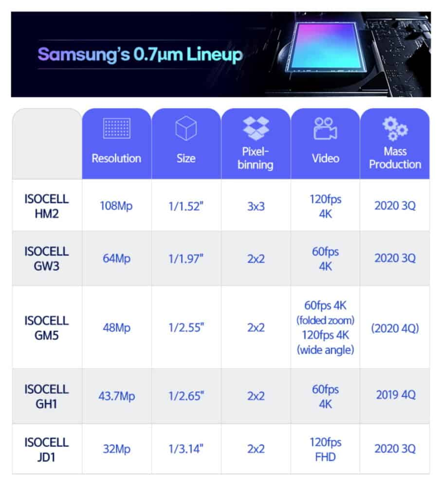 samsung isocell hm2 gw3 gm5 jd1 specificaties