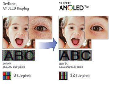 galaxys2pixels Samsung Galaxy S2's SuperAMOLED plus versus SuperAMOLED