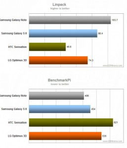 samsung-galaxy-note-benchmark-2-257x300 Galaxy Note doet het goed in de benchmarks