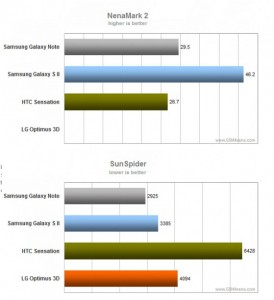 samsung-galaxy-note-benchmark-274x300 Galaxy Note doet het goed in de benchmarks